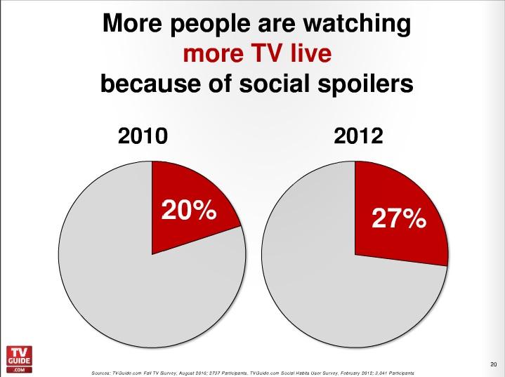 Social TV Guide