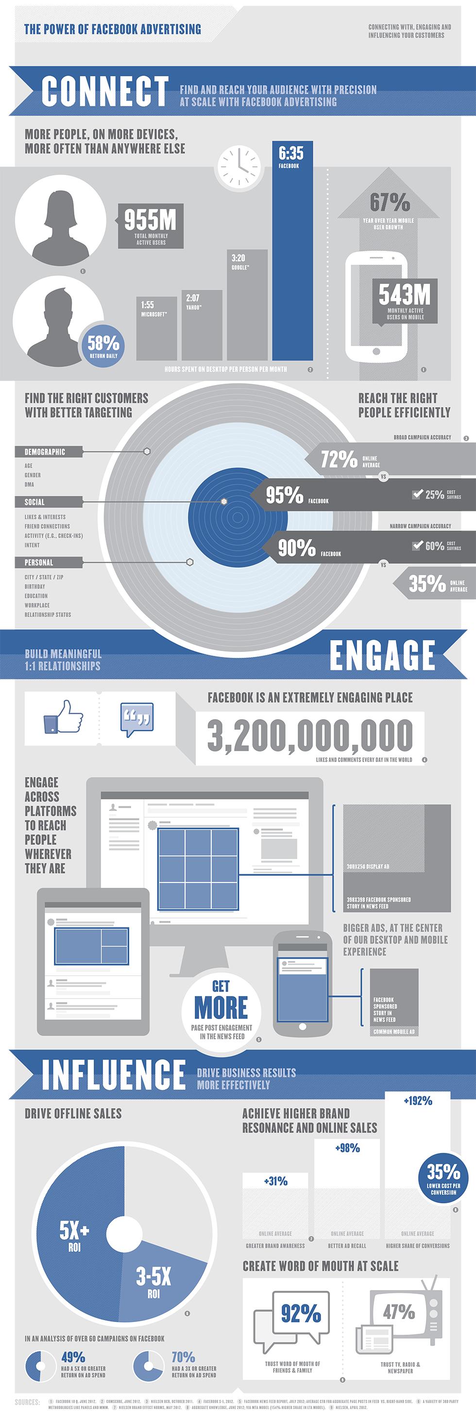Facebook Ads, Facebook, Fans