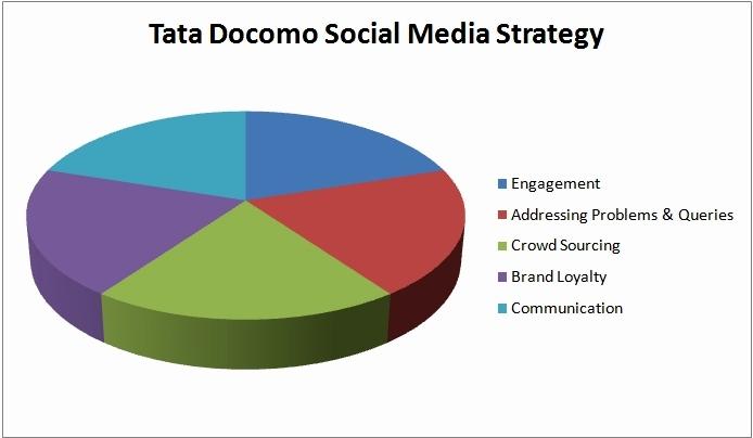 Tata Docomo Social Media Strategy