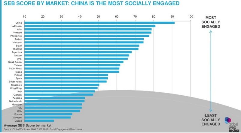 Social Engagement Benchmark