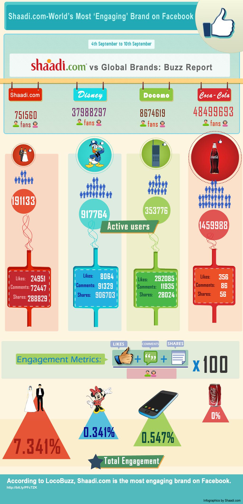 shaadi infographic