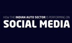 Indian Automobile Sector on Social Media – An Infographic