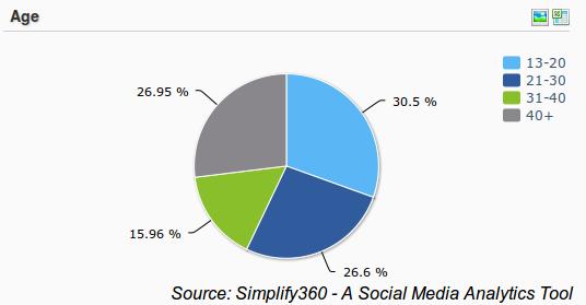 CCD End user Demographics, User Demographics for CCD