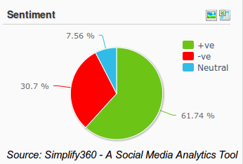 Cafe Coffee Day Sentiment Analysis, Social Media Sentiment Analysis