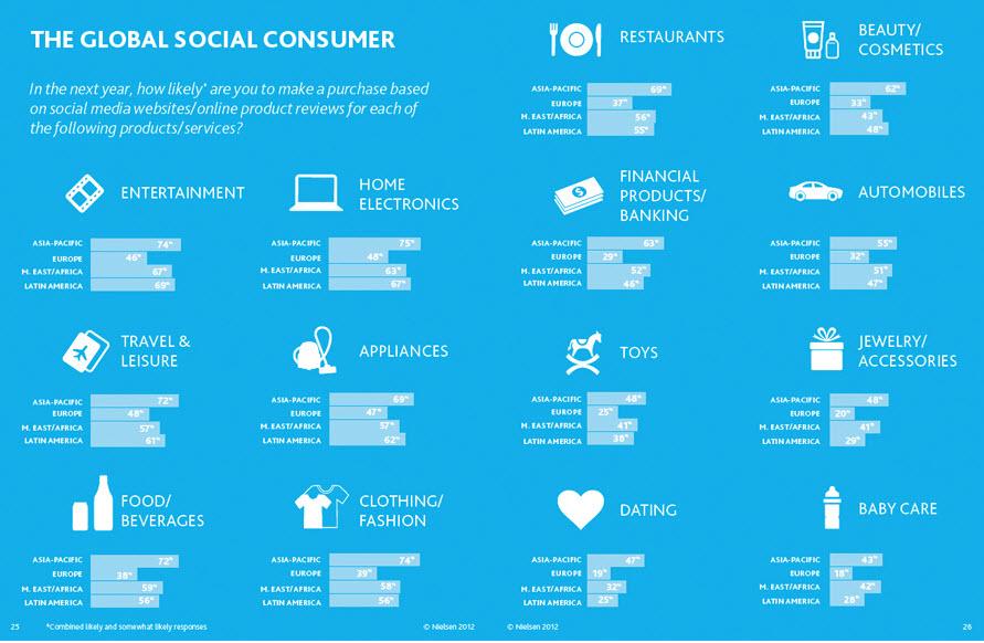 Social Global Consumer Neilsen