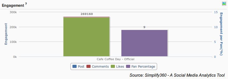 Engagement Analytic, Analytics, Simplify 360 Analytics