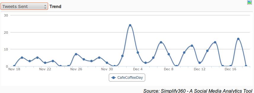Graph about Tweets, Tweet Graph