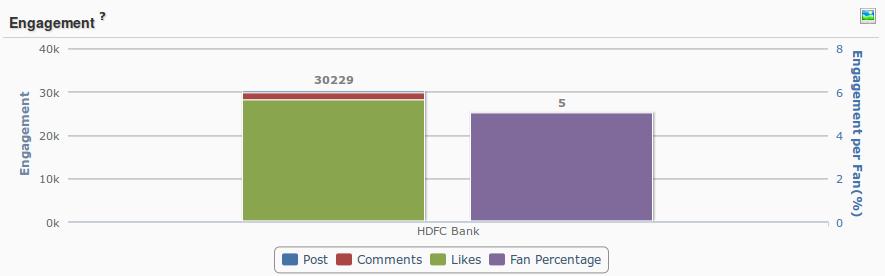 HDFC bank Social Media campaign
