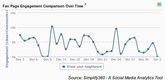Nescafe Facebook Engagement over time,Nescafe Facebook Engagement,Facebook Engagement Graph