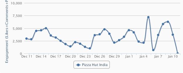 Pizza Hut Facebook engagement
