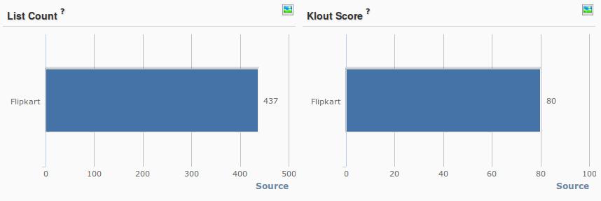 Flipkart Klout