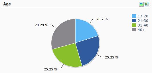 Source: Simplify360 - A Social Media Analytics Tool