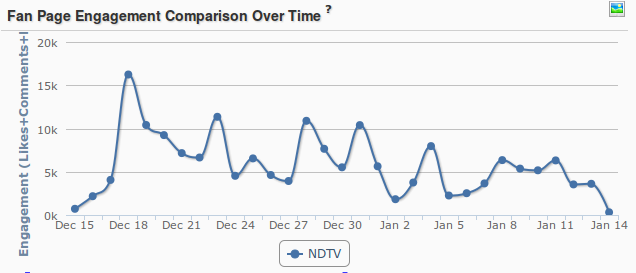 NDTV Engagement over time