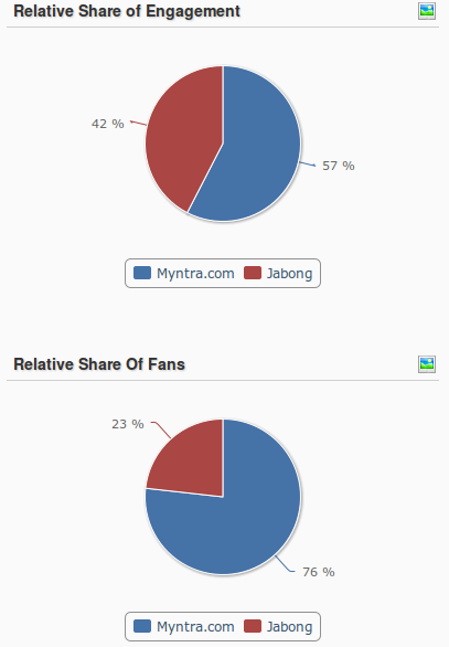 Myntra Jabong Relative Engagement Comparison