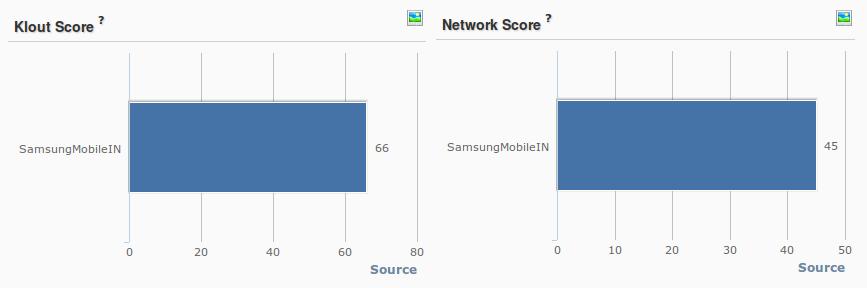 Samsung Klout Score
