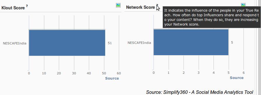 Nescafe India Twitter performance,Twitter performance Graph, Coffee brand Twitter performance