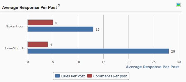Flipkart online engagement