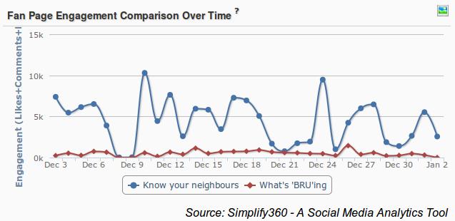 Nescafe Bru comparison Social Media, Coffee brand comparison on Social Media