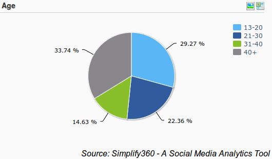 nescafe demography, coffee brand demographics
