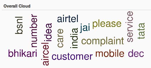 Tata Docomo word cloud