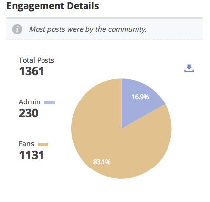 Engagement Details