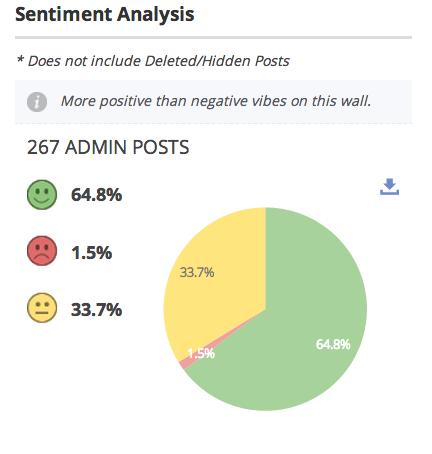 Sentiment Analysis of Admin posts