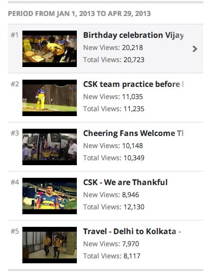 Top 5 videos