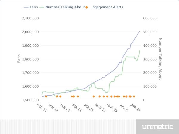 Total Fans Facebook CSK
