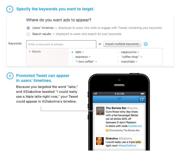Twitter ad keyword targeting