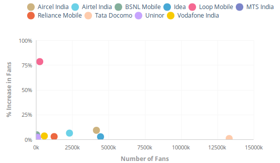 Unmetric -Indian Telecom Industry increase in Facebook Fans Comparison
