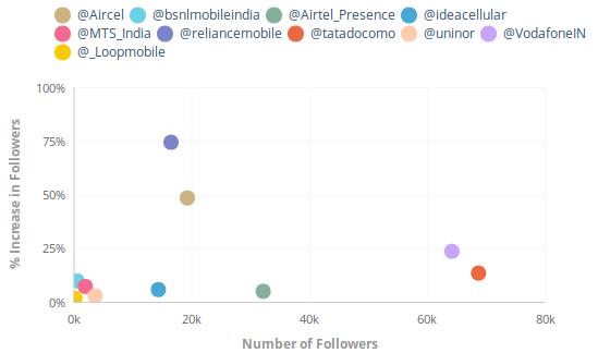 Unmetric - Indian Telecom Industry Twitter Comparison Followers