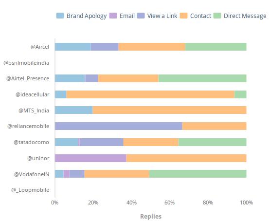 Unmetric - Indian Telecom Industry Twitter Comparison Replies