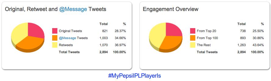 hashtag pepsi ipl