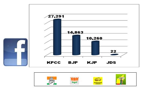 politicians on social media facebook likes Karnataka Elections