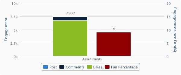 Asian Paints Facebook Engagement