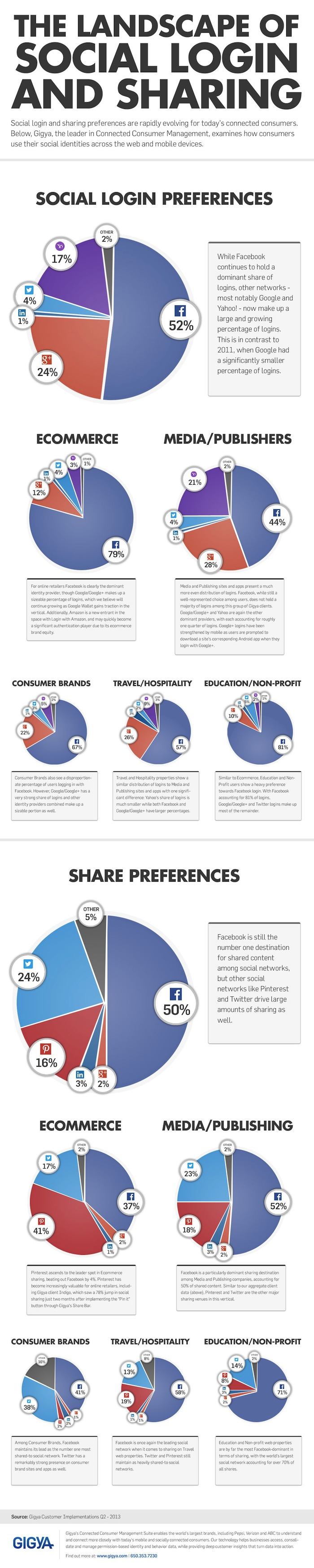 Facebook login and sharing infographic