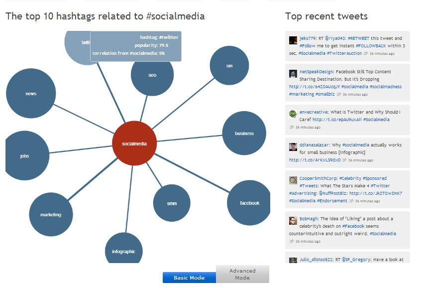 hashtagify hashtag monitoring tool