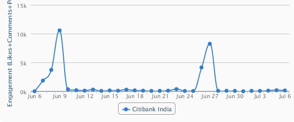 Citinbank India Engagement