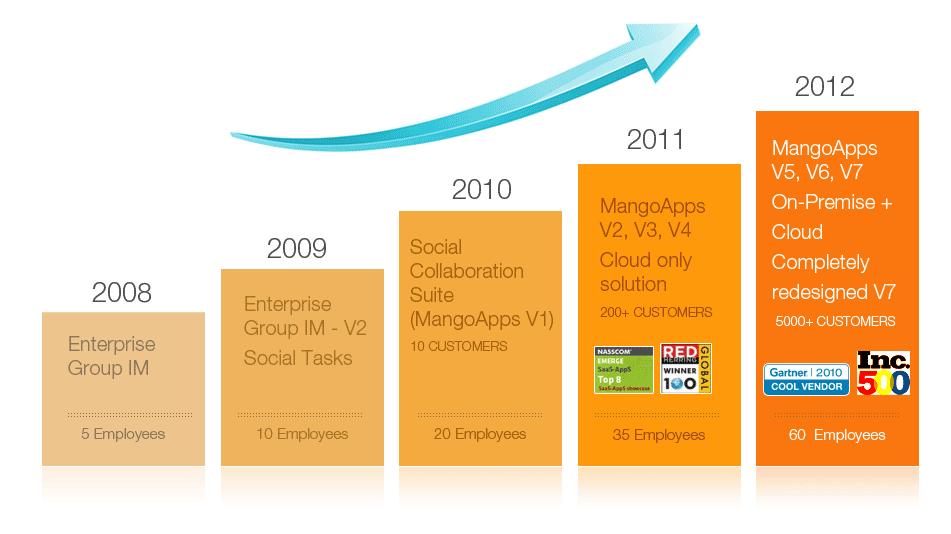 MangoApp tool feature