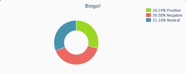 Bingo social media sentiment analysis