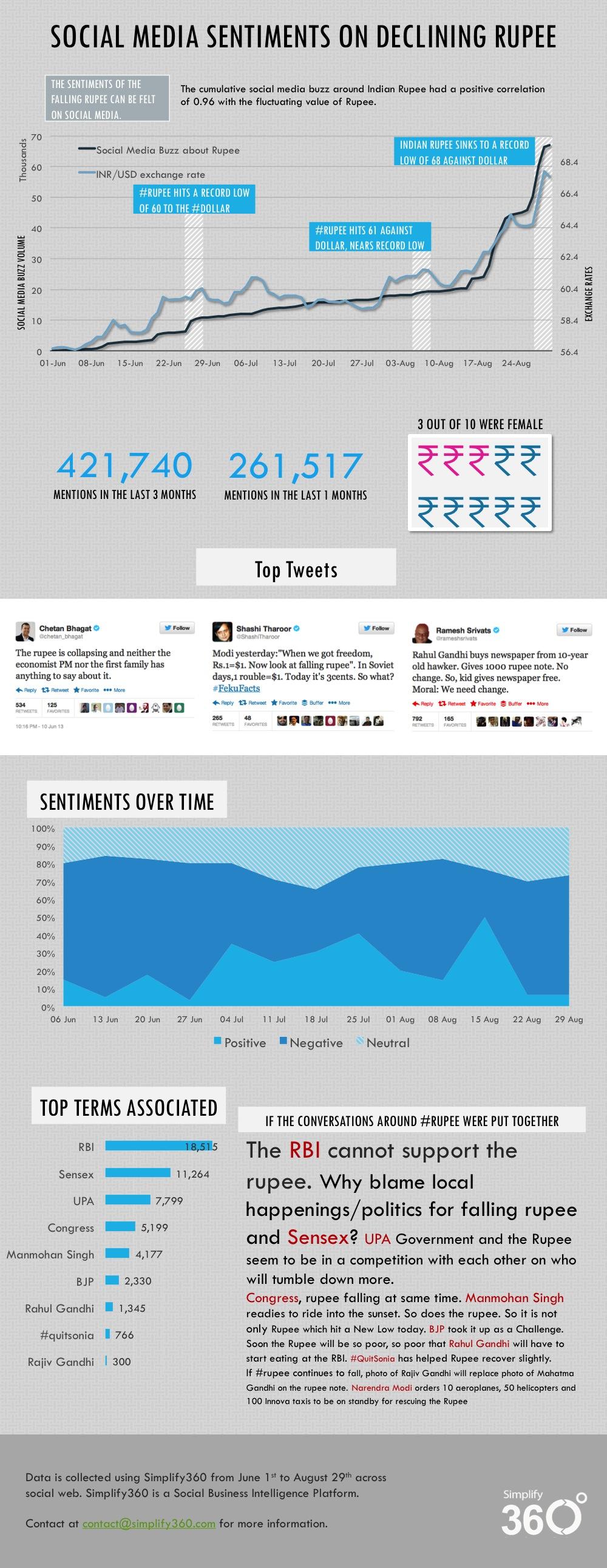 Rupee Infographics
