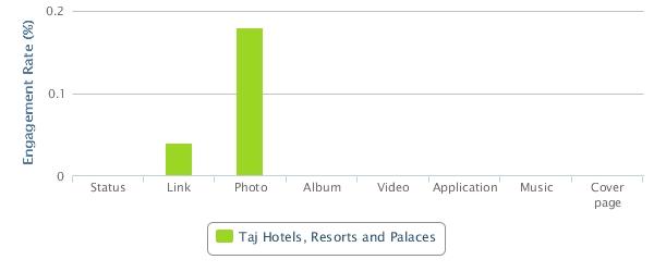 Taj Hotels Engagement Rate