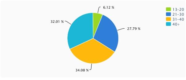Audience Analysis of Lifestyle International