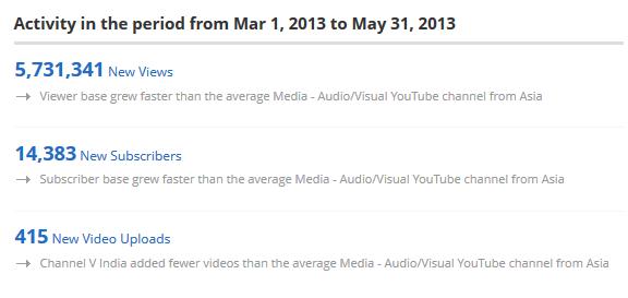 Channel V on YouTube