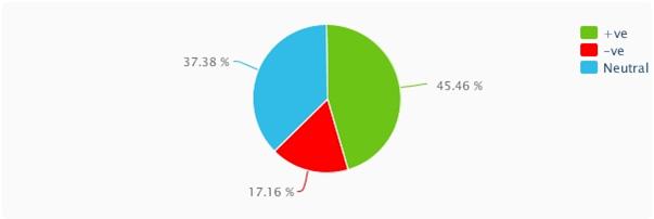 social media Audience Analysis of Lifestyle International