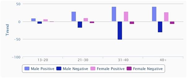 trend analysis of lifestyle interntional