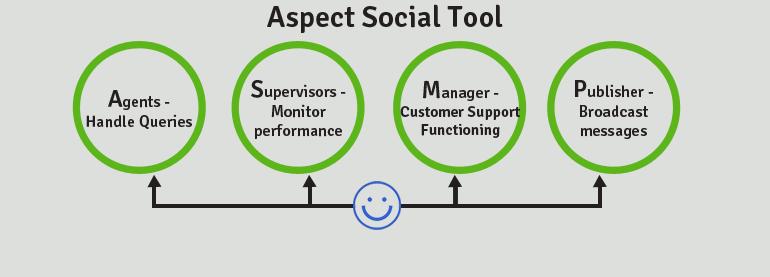Aspect Social Tool