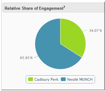 Relative share of engagement