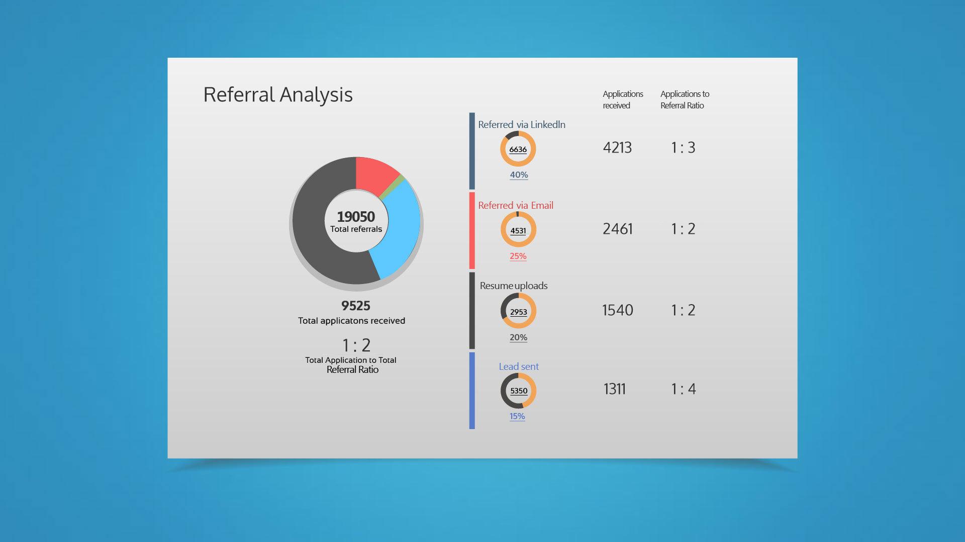 refferral Analysis