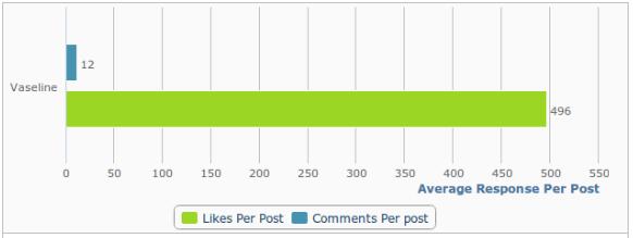 average response per post vaseline
